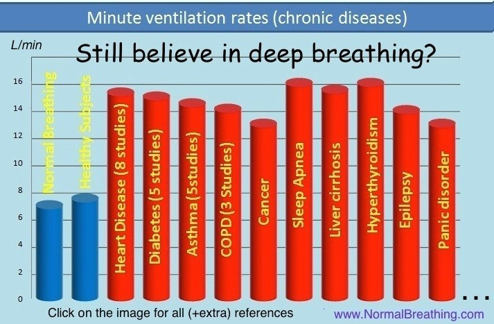 Buteyko Breathing Benefits on Your Health
